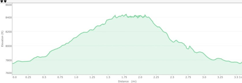 3.6 miles and about 1,000 ft of ascent