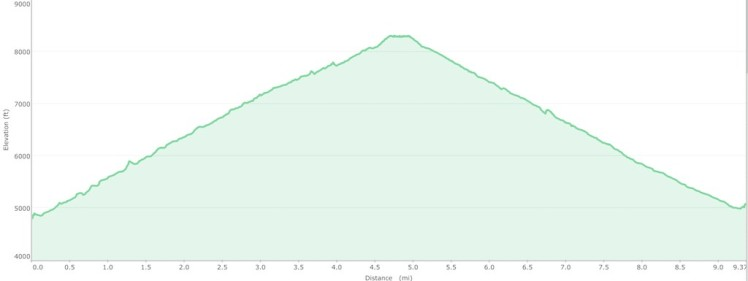 Elevation profile Icehouse Canyon to Mt Timber W6/Ct-052